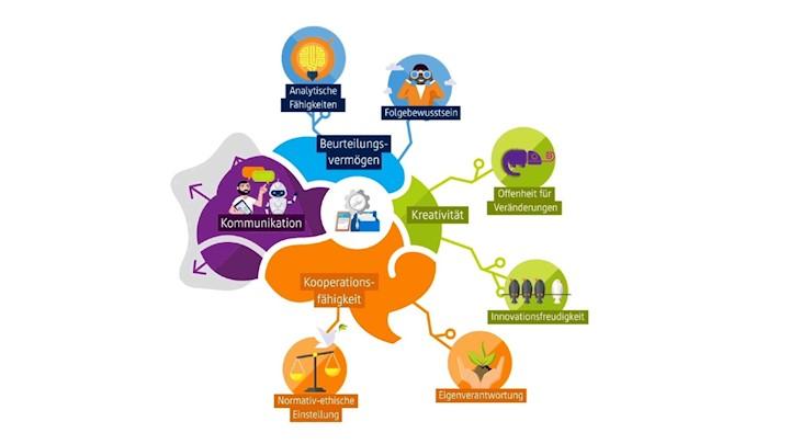 Neues Angebot der Initiative IT-Fitness:  Jetzt die wichtigsten Kompetenzen für das KI-Zeitalter erwerben